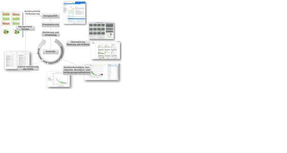 Übersicht zu einem prototypischen Energiemanagementsystem
