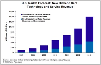 New Technologies and Care Enhancement Models Will Add $1.4 Billion to the Diabetic Care Market in 2013