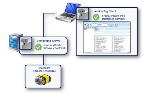Neue Geräteunterstützung für COGNEX DataMan in versiondog