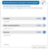 Auslandsmessen deutscher Veranstalter 2019 Vergleich der 330 Messen mit ihren Vorveranstaltungen