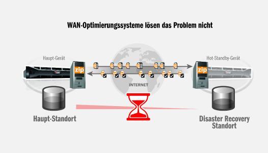 Grafik ARTEC WAN-Synchronisierung