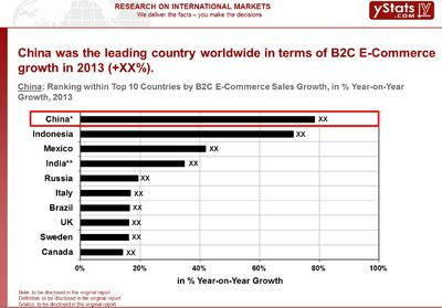 China is the world's fastest growing B2C E-Commerce Market