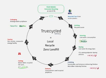 Truecycled Infographic_HeiQ