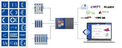 GI.connectivity - Offene und flexible Schnittstellen auf allen Ebenen