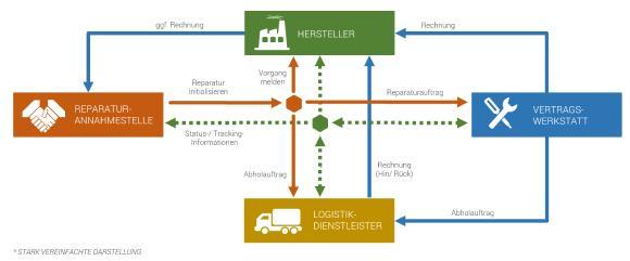 Stark vereinfachte Darstellung des Informationsflusses mit dem InfoTip Repair Tracking Service