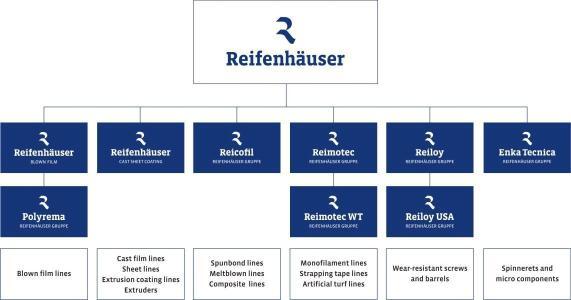 Organization chart Reifenhäuser Group