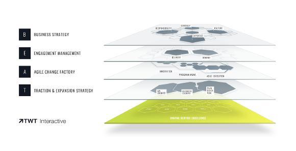 Grafik: Digital Success Delivery Model TWT Beat