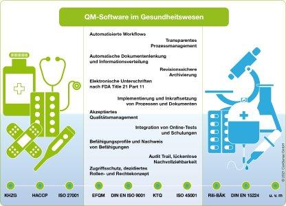 Effizientes Management von GxP-relevanten Normen und Vorgaben, mehr Zeit für Patienten: Mit ConSense GxP zum anwenderfreundlichen Integrierten Managementsystem in der Gesundheitsbranche
