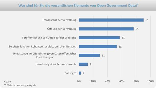 Die Abbildung listet die genannten Kernelemente des Open Government Data-Ansatzes auf
