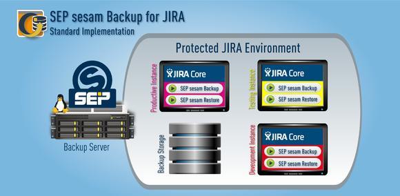 SEP sesam Backup for JIRA – Standard Implementation
