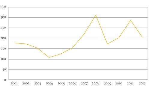 Anzahl_Kontaktmessen-2012
