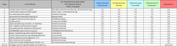 Ergebnisse_bAV-DV_klassisch(BoLz)_2018.png