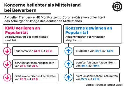 Trendence Studie Mittelstand versus Konzerne