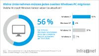 Statistik der Microsoft Windows Versionen im Einsatz / KMU-Studie Intra2net