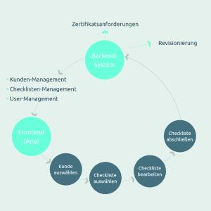 Optimaler Workflow im Unternehmen