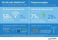 """Infografik zur Umfage: """"Mobiles Internet: Nutzer surfen lieber per WLAN als über Mobilfunk im Netz"""""""