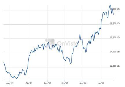 Volatile Märkte sind wie EKG Kurven