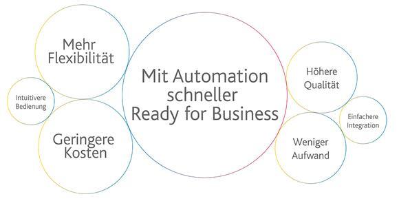 Workload Automation mit Streamworks