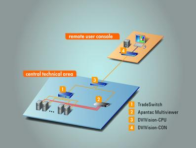 G&D Applikation Apantac Tradeswitch