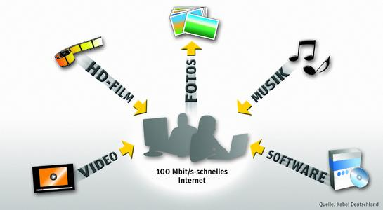Kabel Deutschland bietet super schnelles Internet zum Vorzugspreis