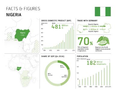 Valuable information about Nigeria (Photo: BITZER)