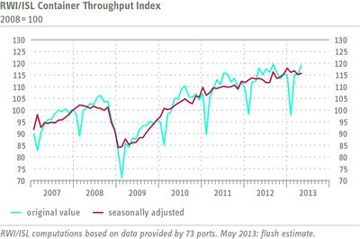RWI/ISL Container Throughput Index May 2013