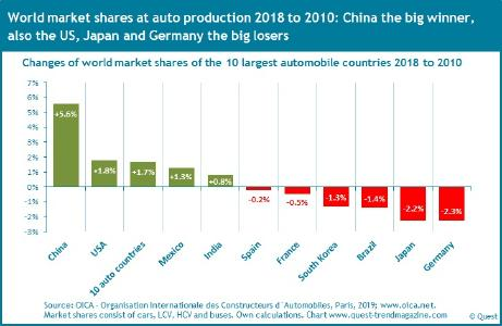 Changes of global market shares of automotive countries 2010 - 2018