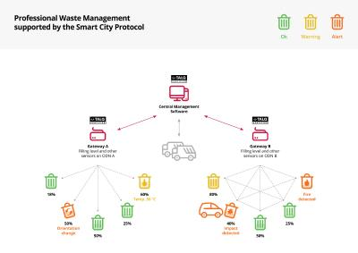 Smart City Protocol Standard Continues its Expansion and adds Waste Management