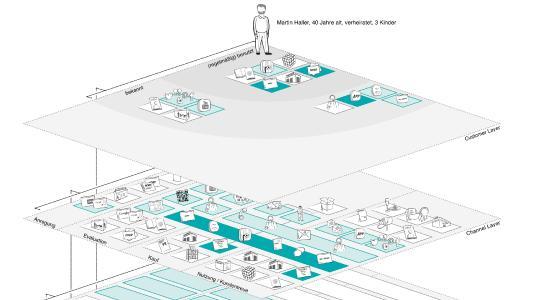 Der Channel Layer stellt den Kunden in den Mittelpunkt der Betrachtung. Mehr zur Exploded View erfahren Sie unter: fyayc.com/exploded-view