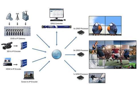 ICUE-GRID IP basierte multiraumfähige Videowall Lösung