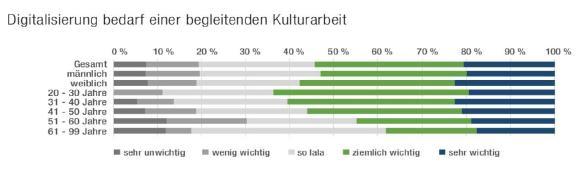 ComTeam Studie 2019_Grafik_Kulturarbeit
