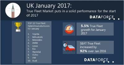 UK True Fleet Market puts in a solid performance for the start of 2017