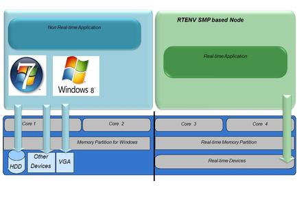 Windows real-time Architecture - SMP (real-time with symmetric multiprocessing)