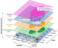 Smart Grid Architecture Model (SGAM) (Grafik: FH Salzburg)