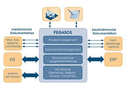 IHE-konformes PEGASOS ECM für Medizin und Verwaltung