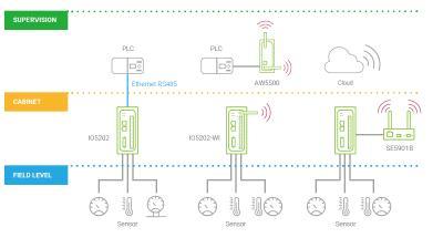 Industrial Remote IO5202 von Atop Technologies