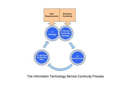 IT Service Continuity Process