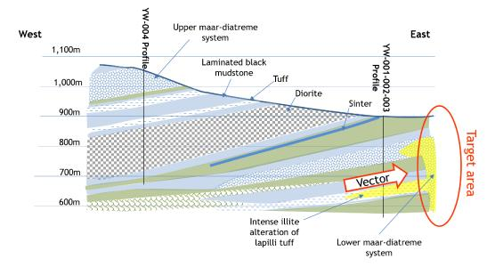 An east-west cross section through the area drilled at Yawi showing two maar-diatreme systems and the vector derived from alteration and pathfinder elements towards the prospective margin of the lower maar-diatreme system