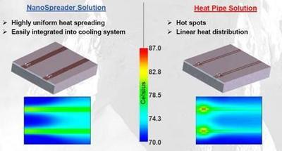 Vorteile der Nano Spreader Technologie