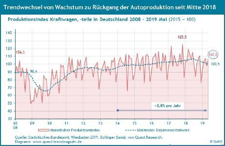 Trends in deutscher Autoproduktion 2008 - 2019 Mai