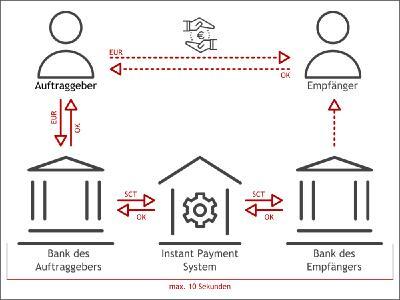 Das sog. '4 corner model' des EPC SCT Inst-Schemas mit direkten und indirekten Teilnehmern