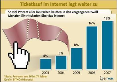 Ticketkauf im Internet legt weiter zu