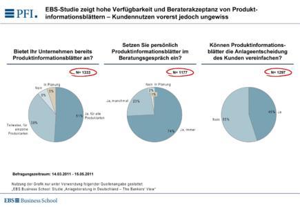 EBS-Studie zeigt hohe Beraterakzeptanz von Produktinformationsblättern