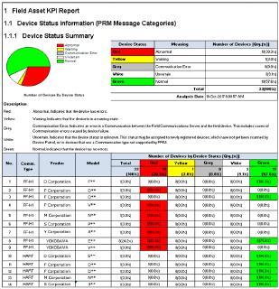 Zentrale Verwaltung inklusive statistischer Informationen: Yokogawa bringt Plant Re-source Manager R4.01 auf den Markt
