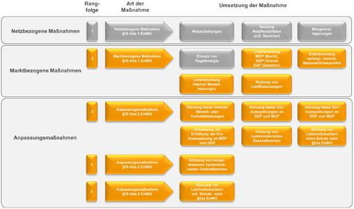 Maßnahmen für das Einspeisemanagement Gas