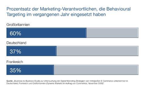 Prozentsatz der Marketing-Verantwortlichen, die Behavioural Targeting im vergangenen Jahr eingesetzt haben