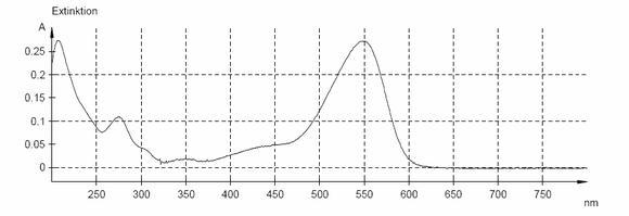 Abb. 2 UV/Vis-Absorptionspektrum von Delphinidin