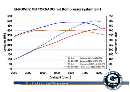 G-POWER M3 TORNADO - Supercharger system provides the BMW M3 with 500 hp and a top speed of more than 320 km/h