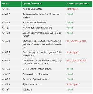 ISO 27001 Controls Ausschlüsse