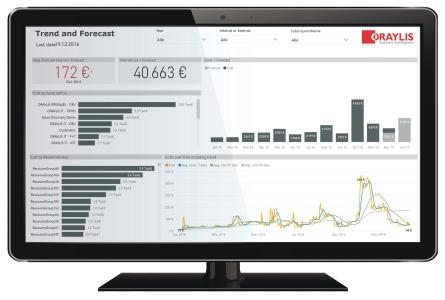 Mit Hilfe des Azure Cost Monitor können Abrechnungsdaten aus der Azure Cloud genau analysiert und übersichtlich dargestellt werden / Bild: Oraylis GmbH